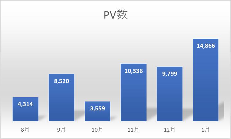 PV6か月