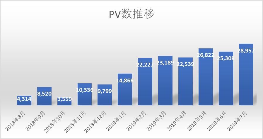 PV推移1年