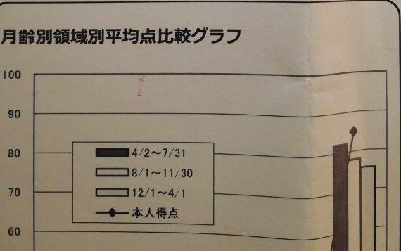伸芽会 総合力診断テスト10回