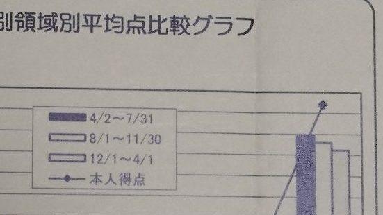 伸芽会模試偏差値66