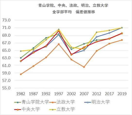 MARCH全学部平均偏差値推移30年