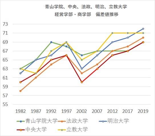 MARCH経営・商学部 偏差値推移