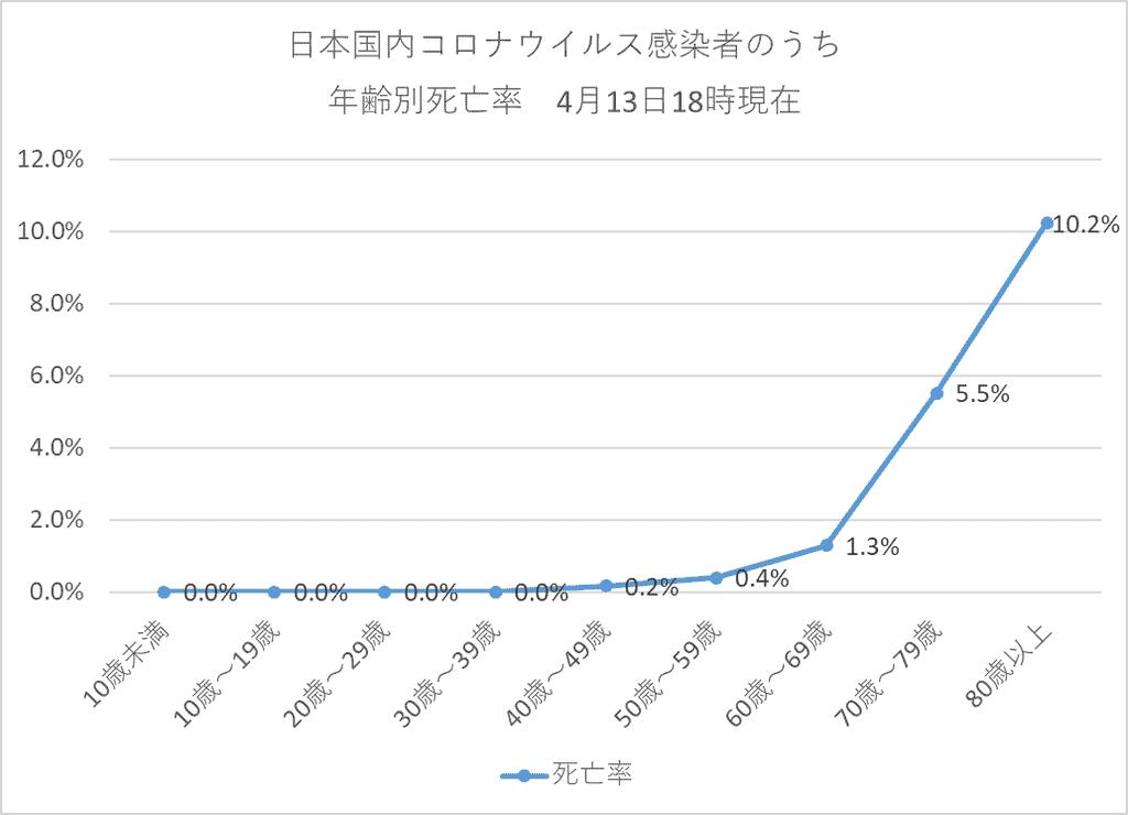 日本国内コロナウイルス感染者のうち年齢別死亡率