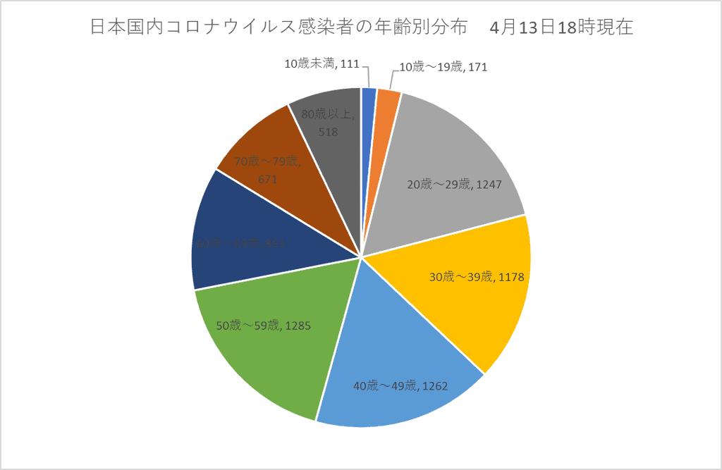 日本国内コロナウイルス感染者の年齢別分布