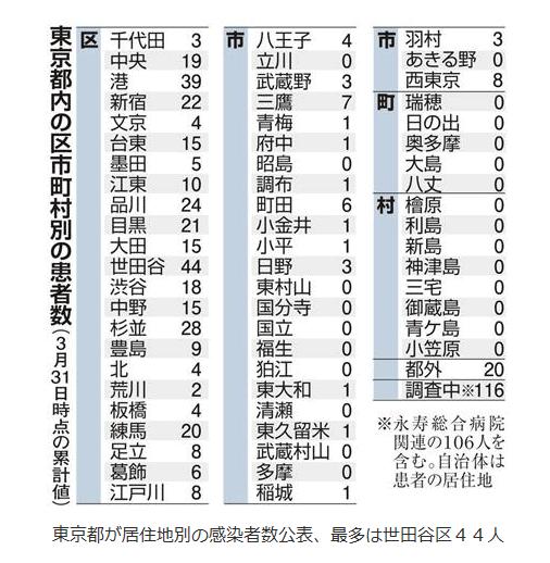 東京コロナウイルス感染者数3月