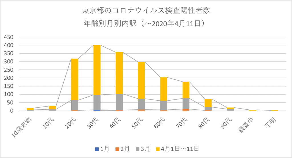 東京都のコロナウイルス検査陽性者数 年齢別月別内訳(4月11日まで)