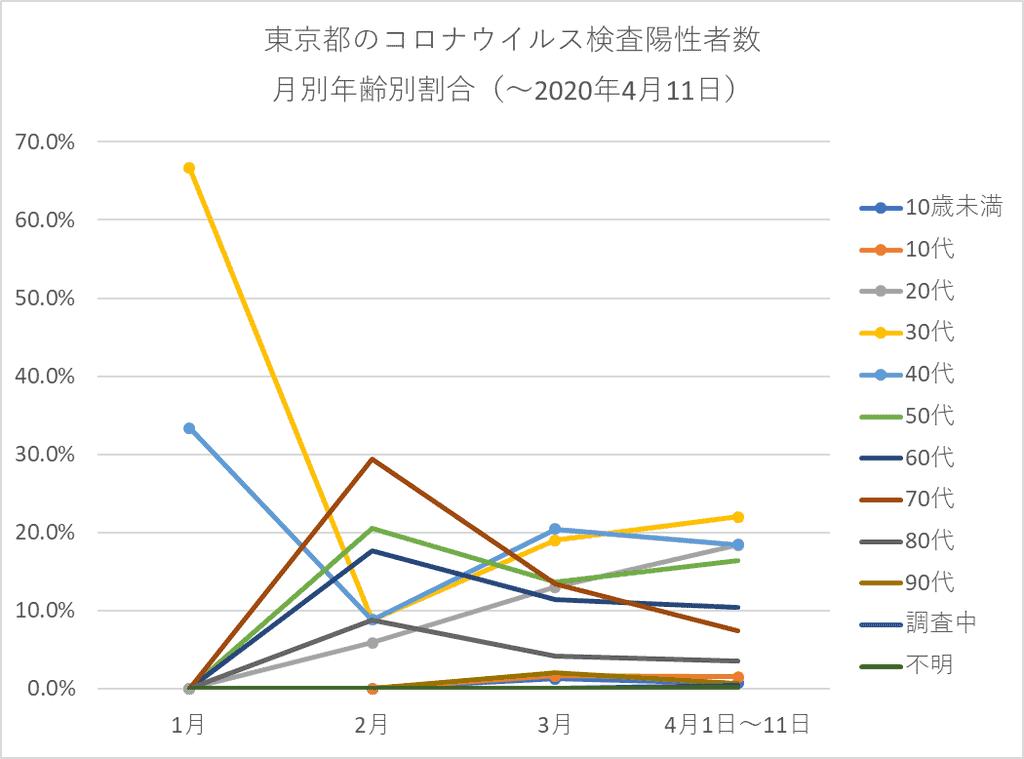 東京都のコロナウイルス検査陽性者数 月別年齢別割合(4月11日まで)