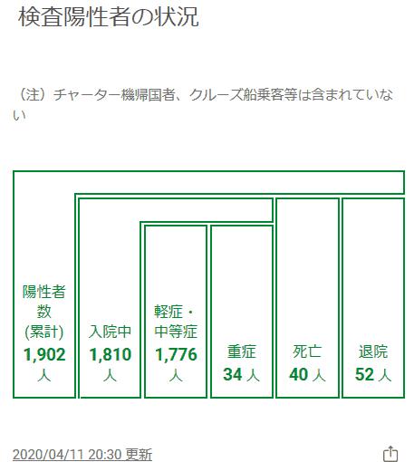 東京都コロナウイルス検査陽性者の状況4月11日