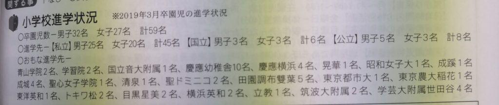 上野毛幼稚園合格実績