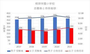 【2021年】桐朋学園小学校の倍率推移、試験内容